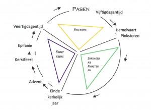 liturgisch-jaar-schema-cirkel-def